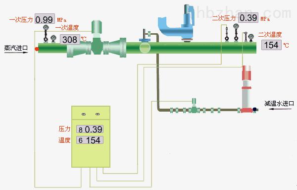 减温减压装置,减温减压阀,减温减压器