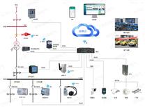 安科瑞电能管理系统