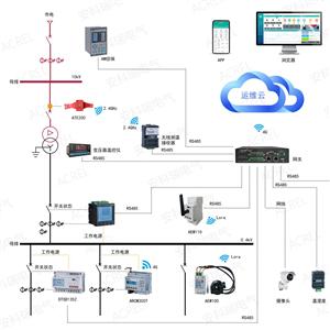 Acrel-3000安科瑞电能管理系统