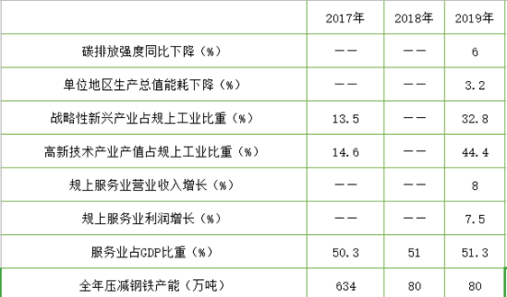 江苏:2019年碳排放强度比2018年下降6%