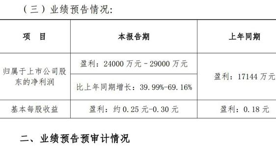 中原雷竞技官网手机版下载:2020上半年净利预增40%-70%