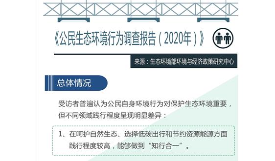 《公民生态环境行为调查报告(2020年)》:55.6%参与过监督举报
