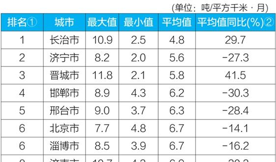 """生态环境部公布6月京津冀""""2+26""""城市和汾渭平原11城市降尘监测结果"""