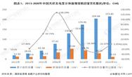 产业之问|光伏发电产业:山东省VS江苏省VS河北省 谁才是光伏发电行业的龙头老大?