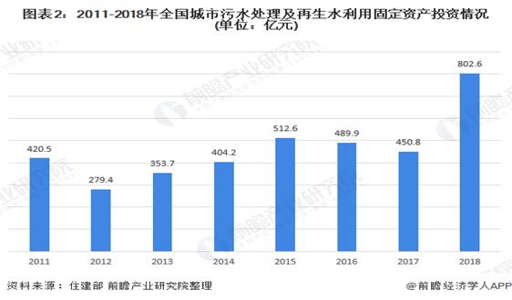 2020年中国再生水行业市场规模与发展趋势分析 利用率有所上升【组图】