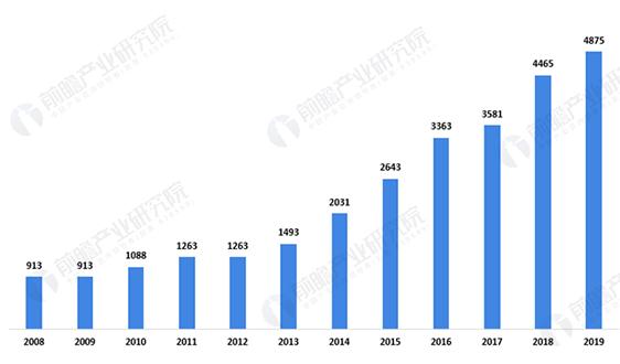 2020年中國核電行業發展現狀分析 在建項目容量保持全球領先【組圖】