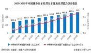 2020年中國污泥處理處置行業發展現狀分析 能源干化成為主流電子捕魚棋牌游戲路線