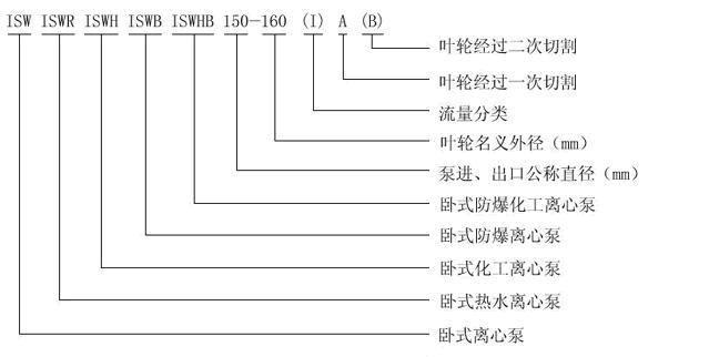 ISWH化工泵型号意义