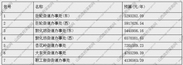 22标段 8.6亿元,山西太原城乡环卫一体化项目公开招标