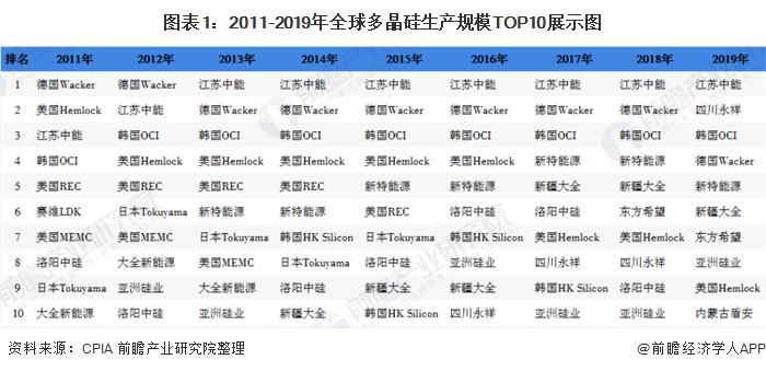 2020年中国光伏发电行业市场现状和竞争格局分析 产业集中度逐年提升