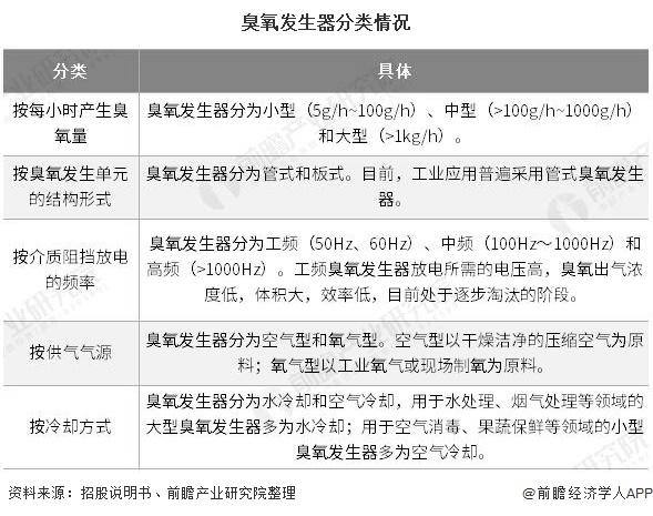 2020年中国臭氧发生器行业发展现状分析 市场规模快速增长突破200亿元