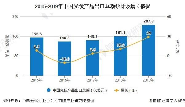 2020年中国光伏行业出口现状分析 光伏产品出口规模再次突破200亿美元