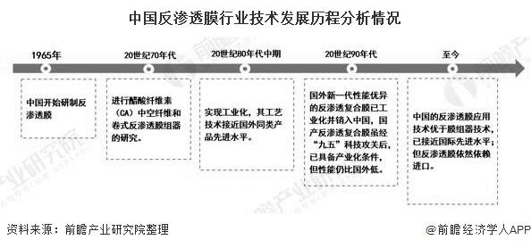 2020年中国反渗透膜行业应用现状分析 已成为海水淡化领域主流技术