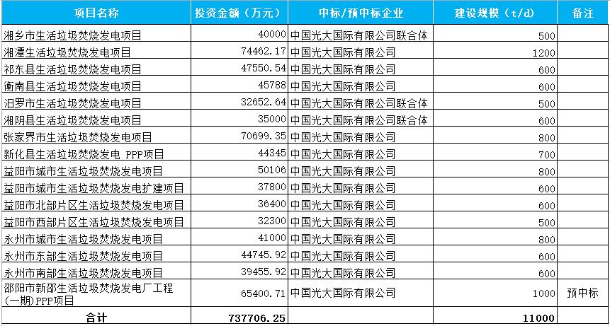 光大国际在湘垃圾焚烧项目拿不停 又预中标邵阳市新邵项目