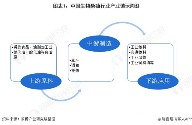 2020年中国生物柴油行业发展现状 符合环保风向、发展前景广阔