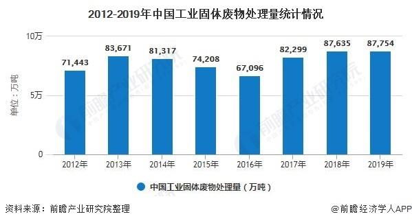 2012-2019年中国工业固体废物处理量统计情况