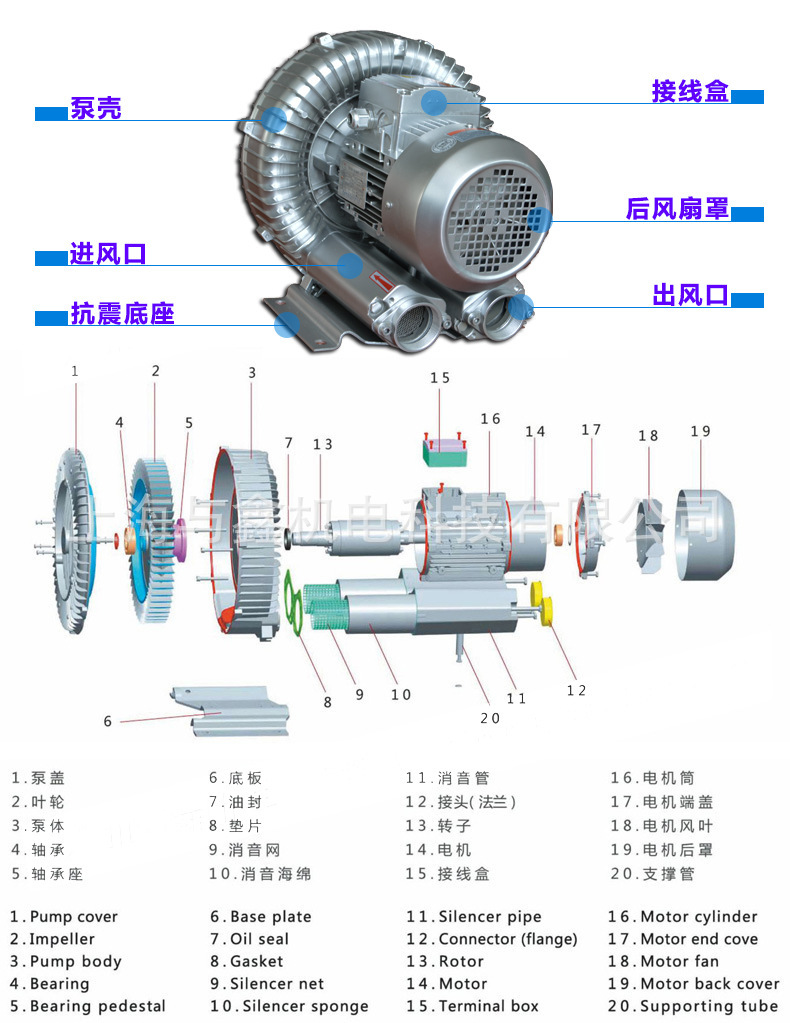 2.2kw环形高压风机|中国台湾RB-033环形风机生产厂家|RB-033漩涡风机 环形鼓风机 环形高压风机示例图3