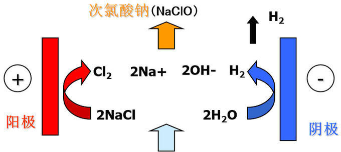 Safety Sodium Hypochlorite Drinking Water On Site Sodium Hypochlorite Generation System