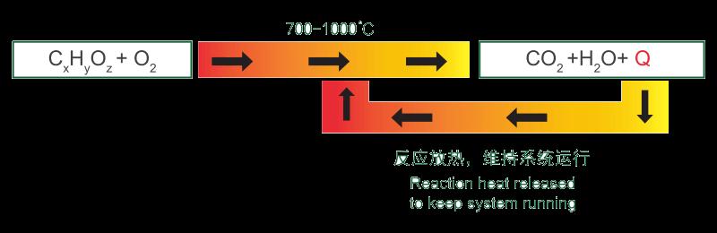 RTO蓄热式氧化处理原理