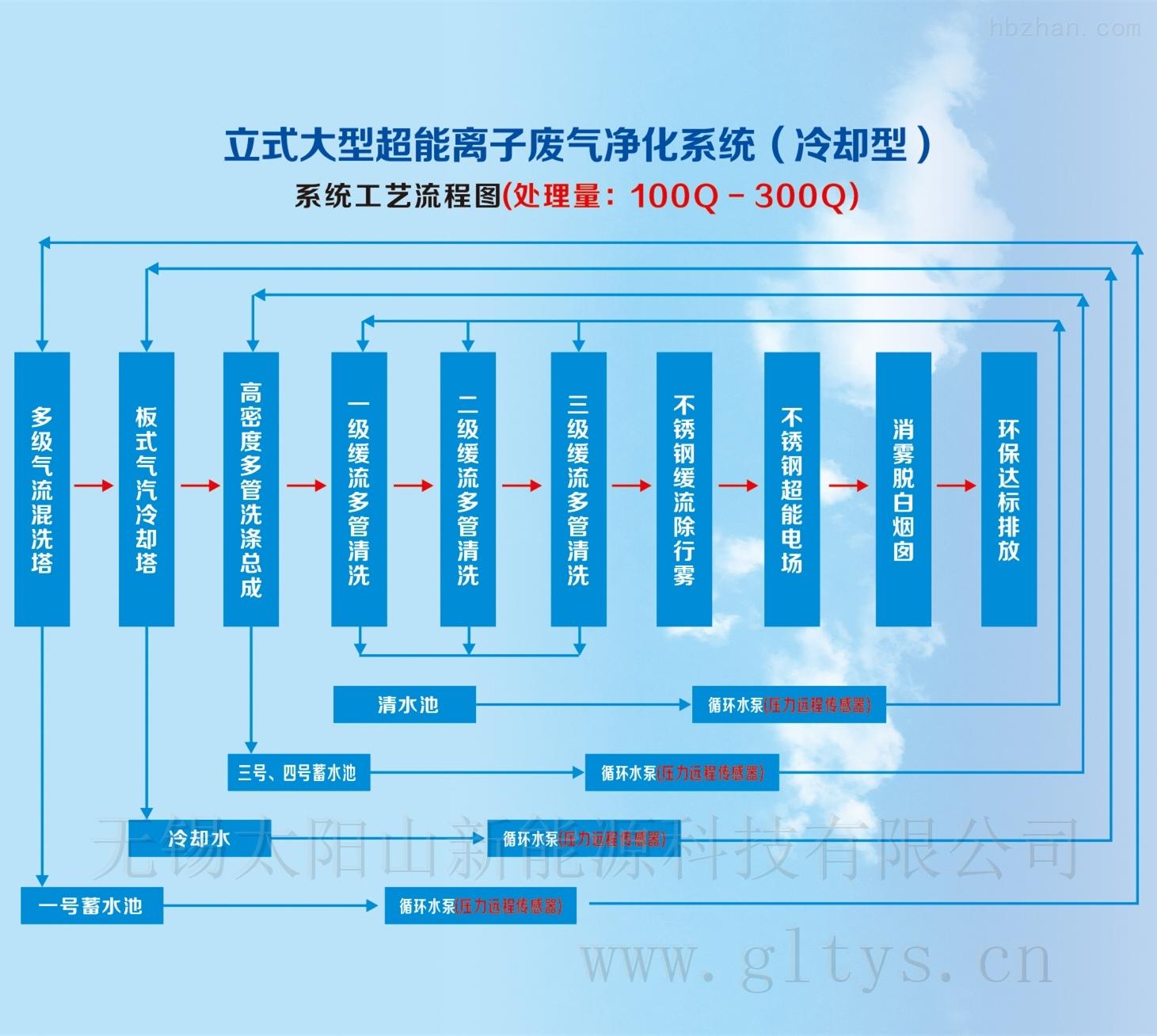 立式大型超能离子废气净化系统 冷却型 处理量:100Q-30