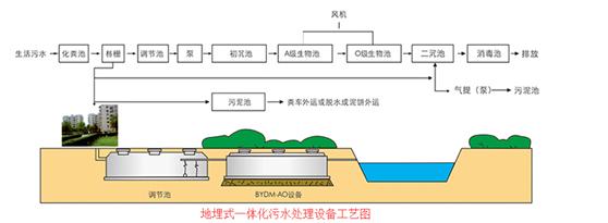 地埋一体化污水处理设备价格