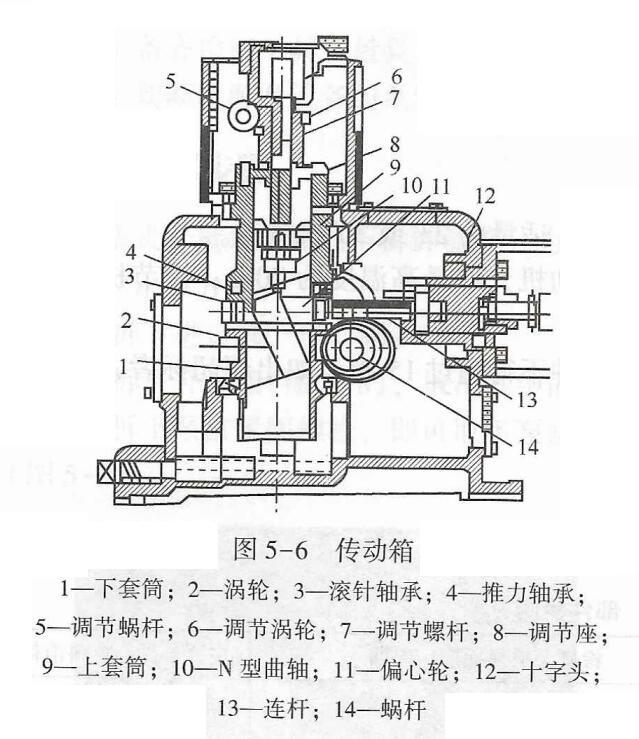 柱塞计量泵传动箱