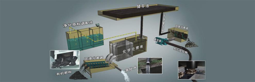 998 未来城市 生态环境管理专家 FutureCity 中国制造 污水净化车 H3原理