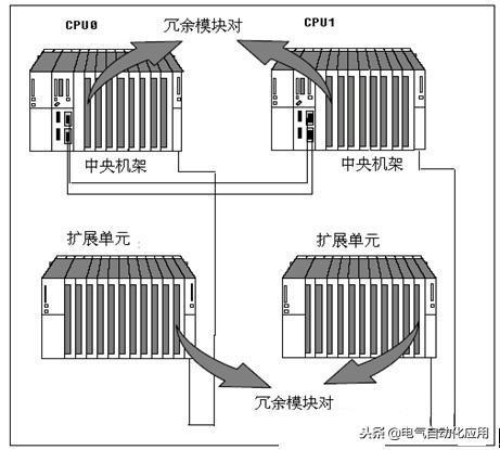 PLC也可以一用一备?西门子S7-400H硬冗余原理!冗余技术哪家强?