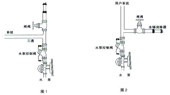 水锤消除器9000型图