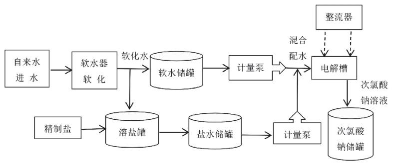 <a  data-cke-saved-href=http://www.wfhechuang.com/cpzx/djfclsnfsq/ href=http://www.wfhechuang.com/cpzx/djfclsnfsq/ target=_blank class=infotextkey>次氯酸钠发生器</a>在高速服务区用水消毒中的应用