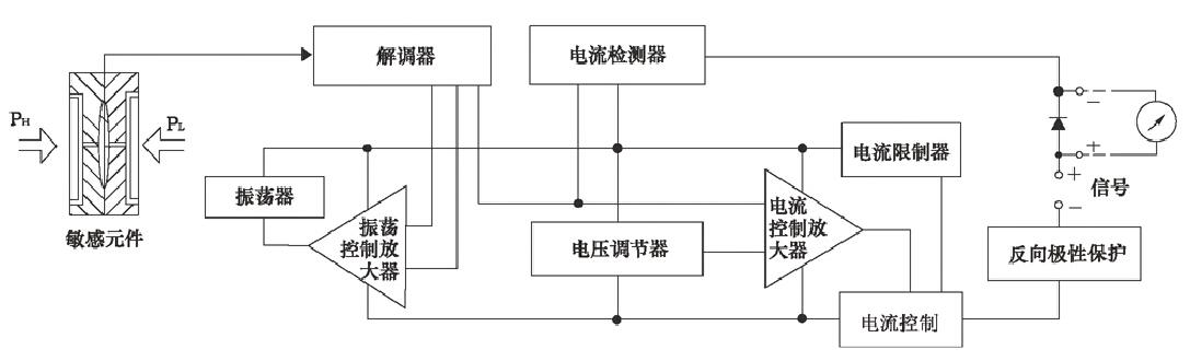 电容式压力变送器,电容式压力变送器厂家价格型号选型示例图12