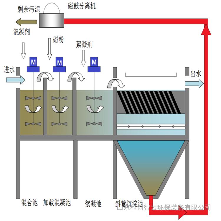 磁混凝一体化设备厂家