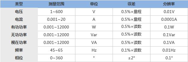 SMG3000三相相位伏安表技术指标.png