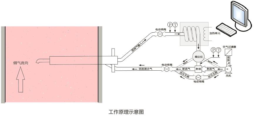 Sdust-110超低粉尘仪连续烟尘浓度监测系统