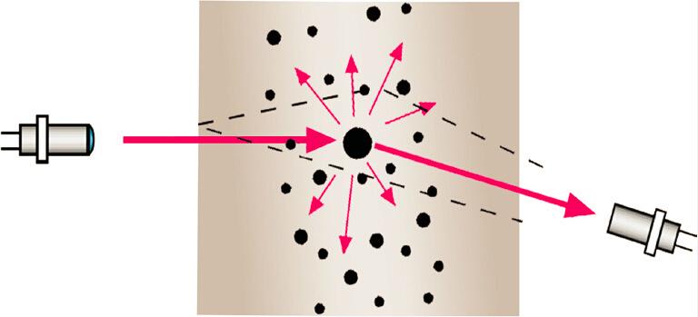 Sdust-110超低粉尘仪连续烟尘浓度监测系统光路示意图