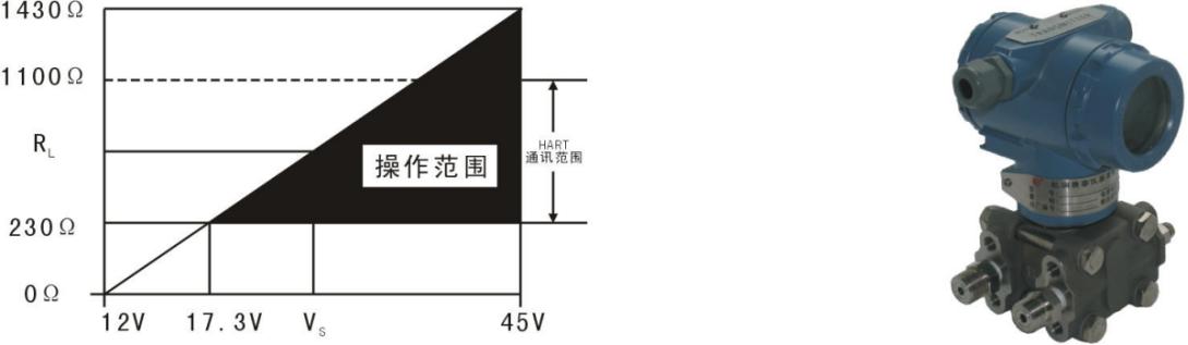 絕壓差壓力變送器單晶硅EJA530EJA110E可替代日本橫河YOKOGAWA示例圖2