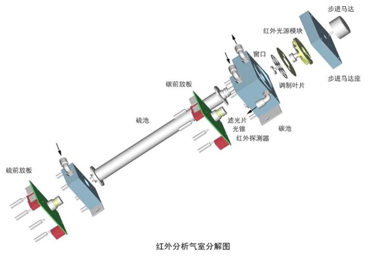 红外分析气室分解图-山东新泽仪器有限公司