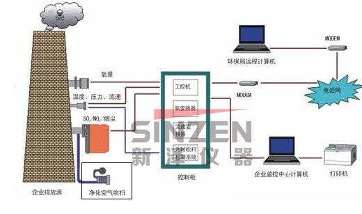 TK-1000CEMS烟气连续监测系统工作流程概况