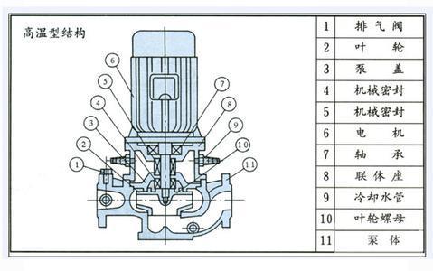 GRG高溫循環泵結構圖