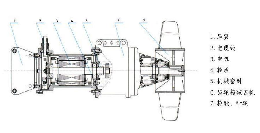 潜水推流器结构图