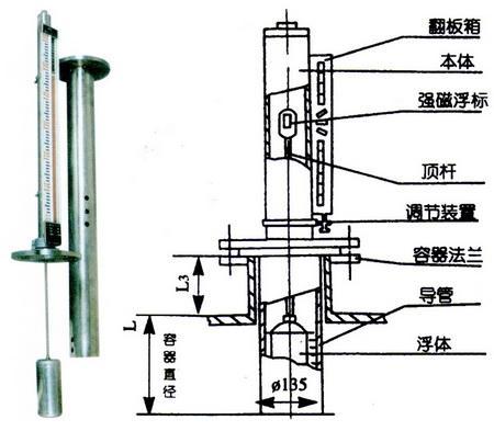 磁翻板液位计结构图