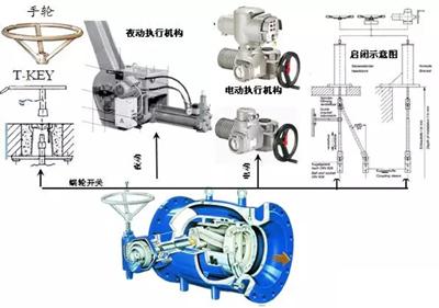 活塞式调流调压阀的驱动形式.jpg