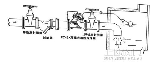 F745X隔膜式遥控浮球阀安装示意图_副本.jpg