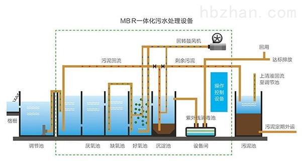 全自动 新农村污水处理设备