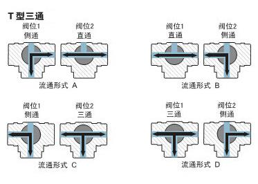 T型三通流向图